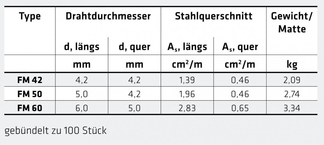 FM_Tabelle