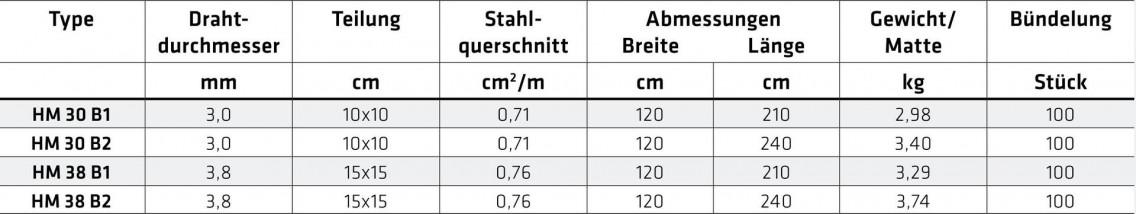 HM_Tabelle
